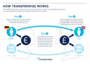 how-transferwise-works